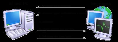 Instal·lar BOINC en tres passos